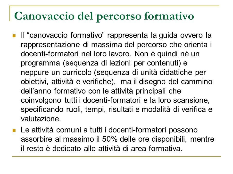 Canovaccio del percorso formativo Il canovaccio formativo rappresenta la guida ovvero la rappresentazione di massima del percorso che orienta i docent