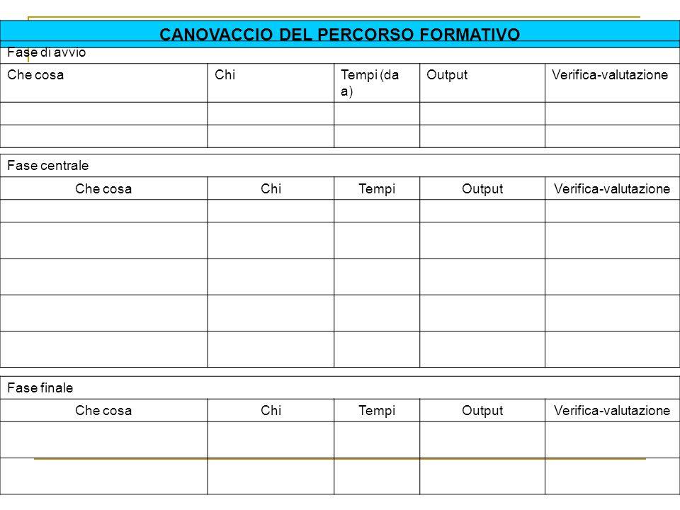 CANOVACCIO DEL PERCORSO FORMATIVO Fase di avvio Che cosaChiTempi (da a) OutputVerifica-valutazione Fase centrale Che cosaChiTempiOutputVerifica-valuta