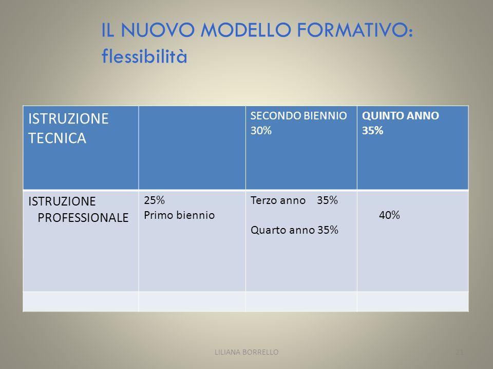 IL NUOVO MODELLO FORMATIVO: flessibilità ISTRUZIONE TECNICA SECONDO BIENNIO 30% QUINTO ANNO 35% ISTRUZIONE PROFESSIONALE 25% Primo biennio Terzo anno 35% Quarto anno 35% 40% LILIANA BORRELLO21