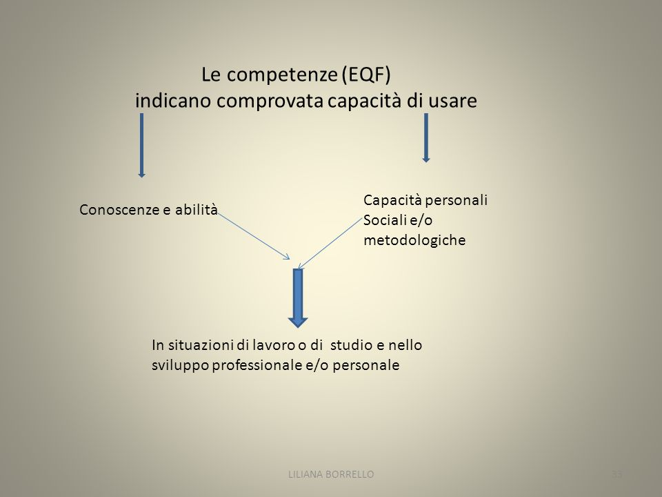Le competenze (EQF) indicano comprovata capacità di usare Conoscenze e abilità Capacità personali Sociali e/o metodologiche In situazioni di lavoro o di studio e nello sviluppo professionale e/o personale LILIANA BORRELLO33