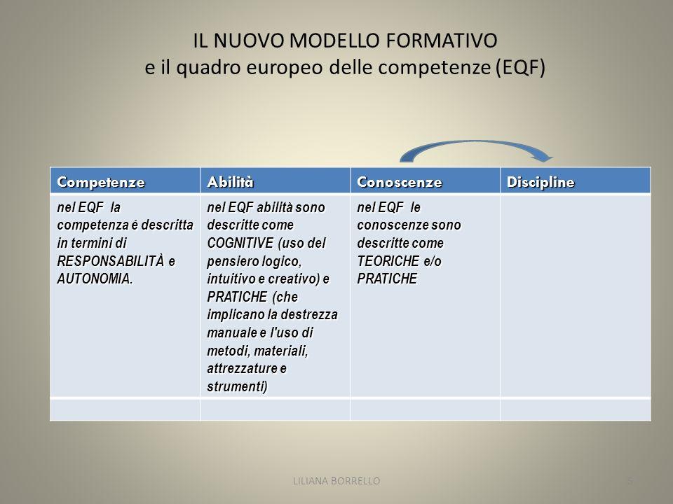 IL NUOVO MODELLO FORMATIVO e il quadro europeo delle competenze (EQF) CompetenzeAbilitàConoscenzeDiscipline nel EQF la competenza è descritta in termini di RESPONSABILITÀ e AUTONOMIA.