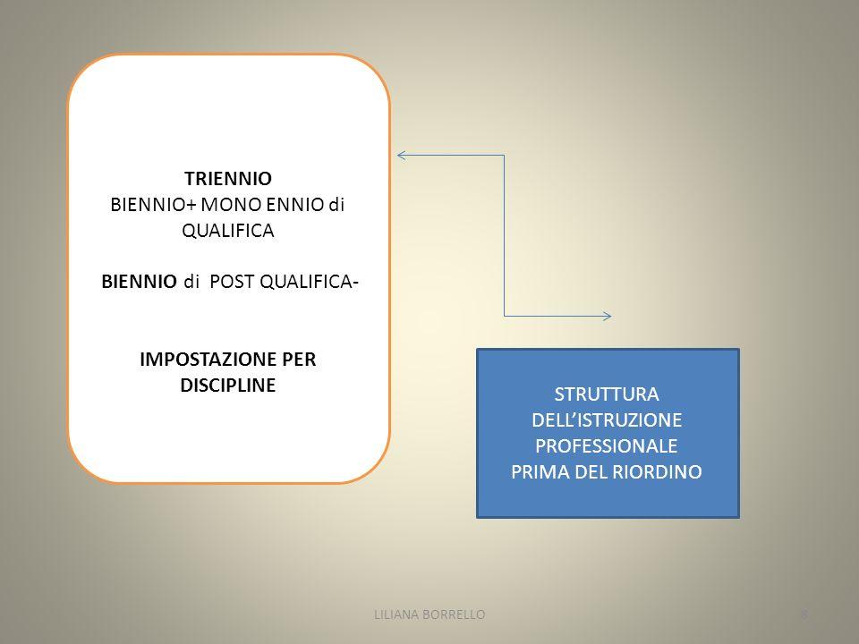 TRIENNIO BIENNIO+ MONO ENNIO di QUALIFICA BIENNIO di POST QUALIFICA- IMPOSTAZIONE PER DISCIPLINE STRUTTURA DELLISTRUZIONE PROFESSIONALE PRIMA DEL RIORDINO LILIANA BORRELLO8