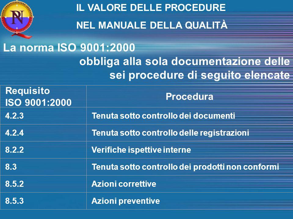 La norma ISO 9001:2000 obbliga alla sola documentazione delle sei procedure di seguito elencate Requisito ISO 9001:2000 Procedura 4.2.3Tenuta sotto controllo dei documenti 4.2.4Tenuta sotto controllo delle registrazioni 8.2.2Verifiche ispettive interne 8.3Tenuta sotto controllo dei prodotti non conformi 8.5.2Azioni correttive 8.5.3Azioni preventive IL VALORE DELLE PROCEDURE NEL MANUALE DELLA QUALITÀ