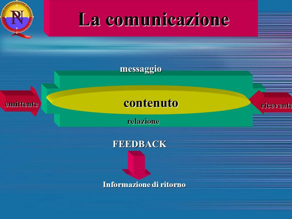 emittentericeventecontenuto relazione FEEDBACK Informazione di ritorno messaggio La comunicazione
