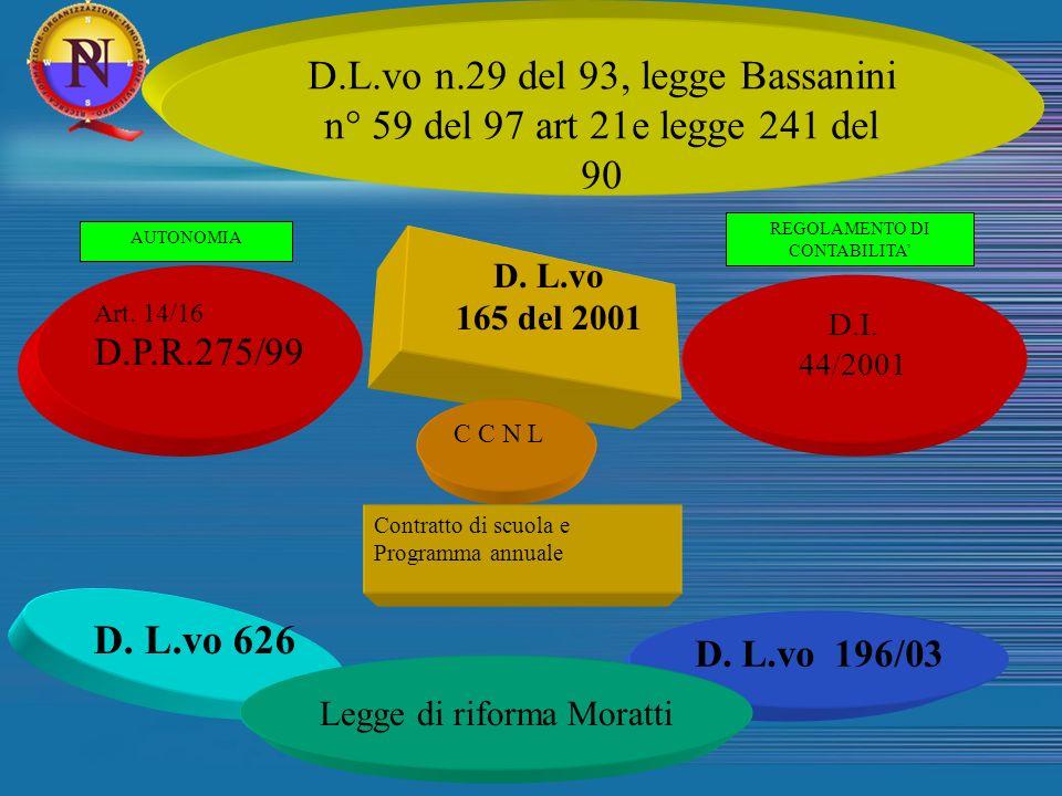 Art. 14/16 D.P.R.275/99 D. L.vo 165 del 2001 C C N L D. L.vo 626 D. L.vo 196/03 AUTONOMIA REGOLAMENTO DI CONTABILITA Contratto di scuola e Programma a