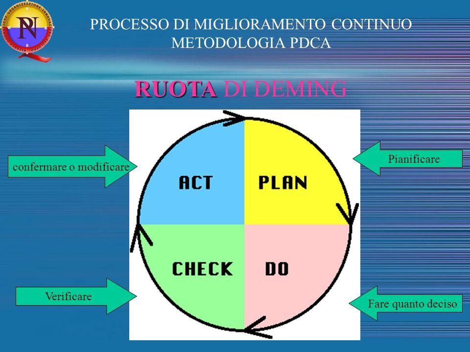 RUOTA RUOTA DI DEMING confermare o modificare Fare quanto deciso Verificare Pianificare PROCESSO DI MIGLIORAMENTO CONTINUO METODOLOGIA PDCA