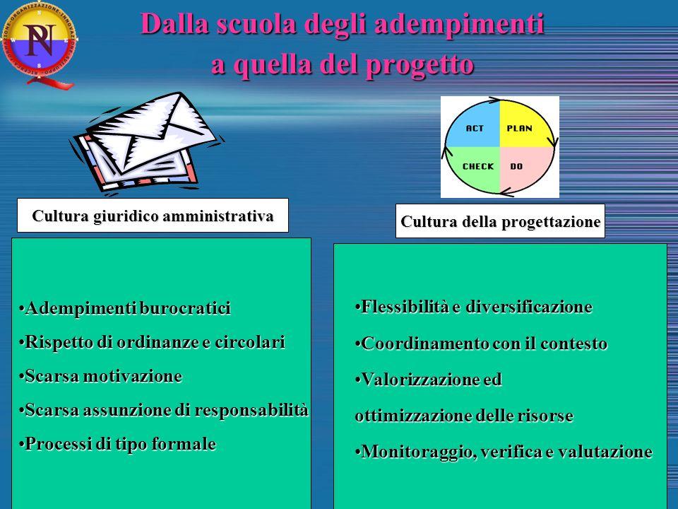 Dalla scuola degli adempimenti a quella del progetto Adempimenti burocraticiAdempimenti burocratici Rispetto di ordinanze e circolariRispetto di ordin