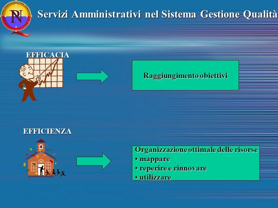 Servizi Amministrativi nel Sistema Gestione Qualità Servizi Amministrativi nel Sistema Gestione Qualità EFFICACIA Raggiungimento obiettivi Organizzazi