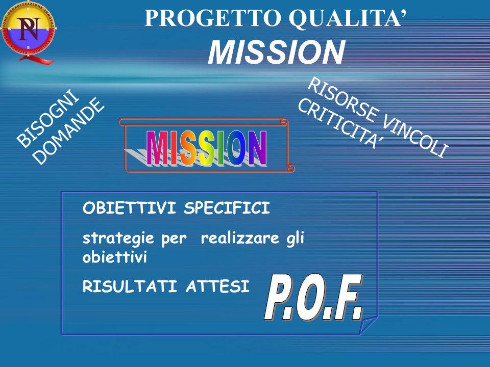 OBIETTIVI SPECIFICI strategie per realizzare gli obiettivi RISULTATI ATTESI BISOGNI DOMANDE RISORSE VINCOLI CRITICITA PROGETTO QUALITA MISSION