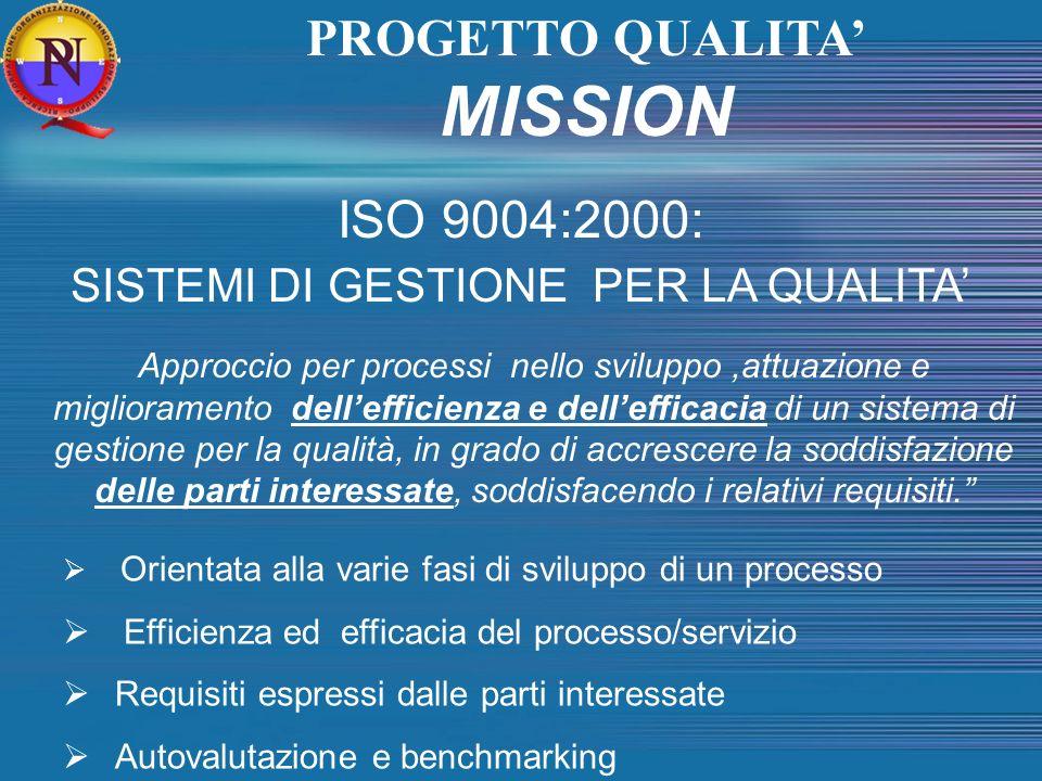 PROGETTO QUALITA MISSION ISO 9004:2000: SISTEMI DI GESTIONE PER LA QUALITA Approccio per processi nello sviluppo,attuazione e miglioramento delleffici