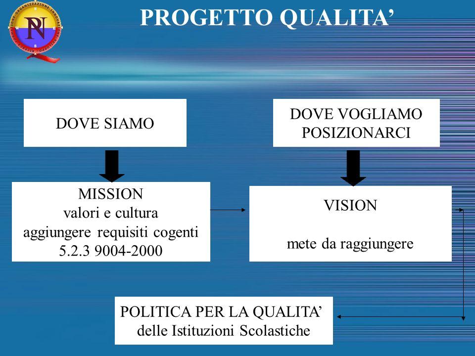 DOVE SIAMO DOVE VOGLIAMO POSIZIONARCI MISSION valori e cultura aggiungere requisiti cogenti 5.2.3 9004-2000 VISION mete da raggiungere POLITICA PER LA
