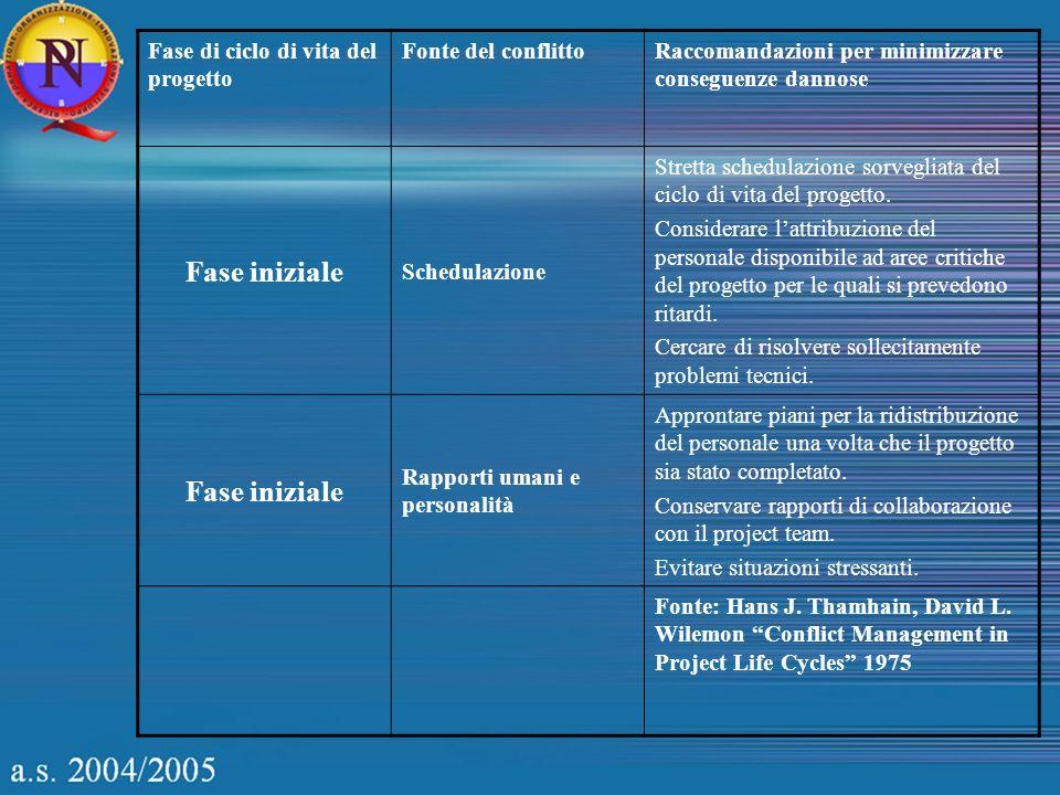 Fase di ciclo di vita del progetto Fonte del conflittoRaccomandazioni per minimizzare conseguenze dannose Fase iniziale Schedulazione Stretta schedulazione sorvegliata del ciclo di vita del progetto.