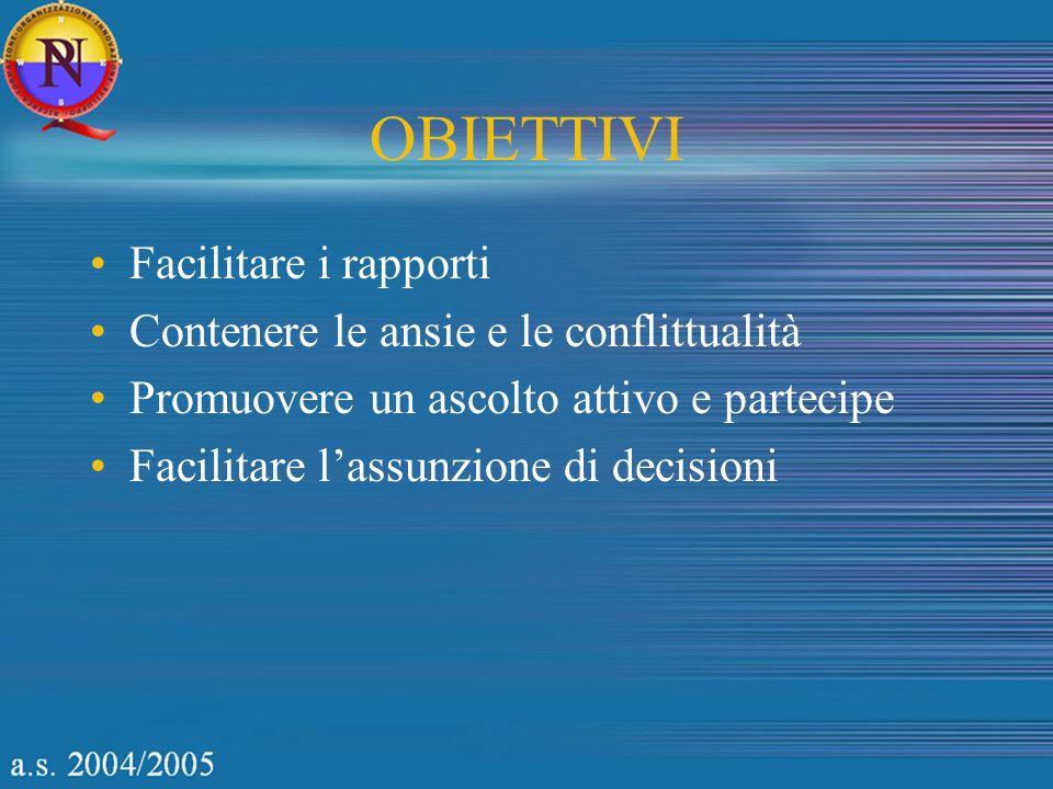 OBIETTIVI Facilitare i rapporti Contenere le ansie e le conflittualità Promuovere un ascolto attivo e partecipe Facilitare lassunzione di decisioni
