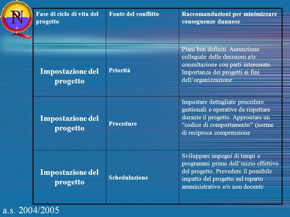 Fase di ciclo di vita del progetto Fonte del conflittoRaccomandazioni per minimizzare conseguenze dannose Impostazione del progetto Priorità Piani ben definiti.