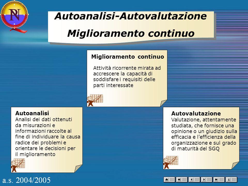 Autoanalisi-Autovalutazione Miglioramento continuo Autoanalisi-Autovalutazione Miglioramento continuo Autovalutazione Valutazione, attentamente studia