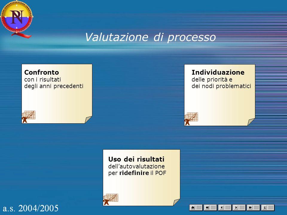 Valutazione di processo Confronto con i risultati degli anni precedenti Individuazione delle priorità e dei nodi problematici Uso dei risultati dellau