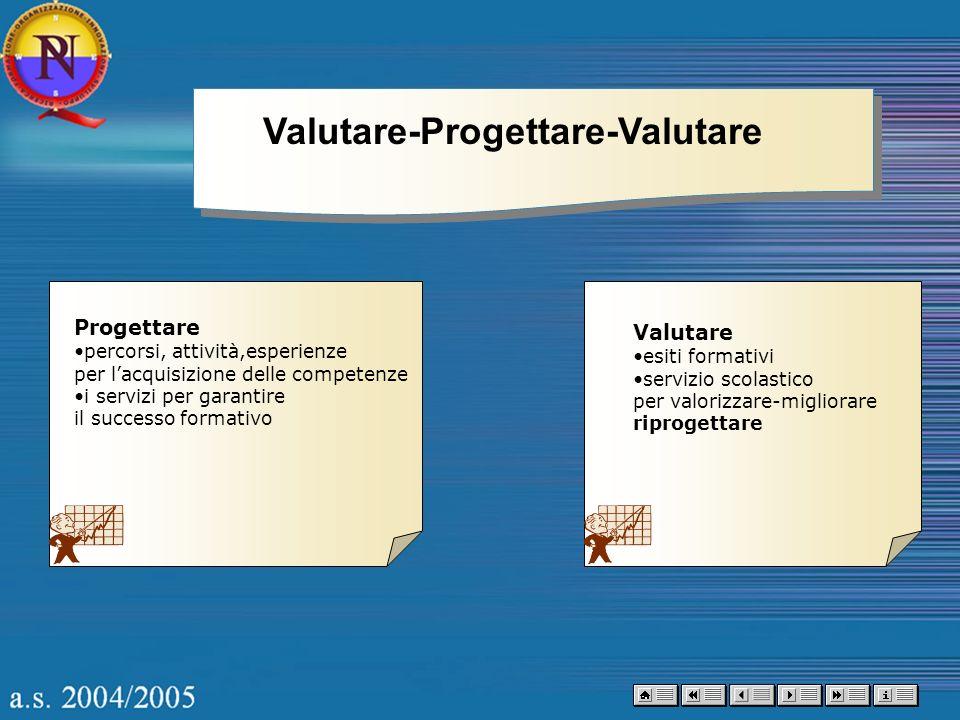Valutare-Progettare-Valutare Progettare percorsi, attività,esperienze per lacquisizione delle competenze i servizi per garantire il successo formativo