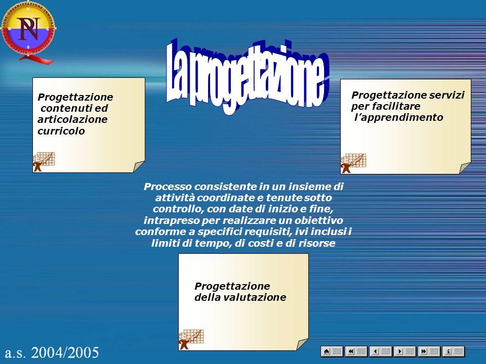 Progettazione contenuti ed articolazione curricolo Progettazione servizi per facilitare lapprendimento Progettazione della valutazione Processo consis