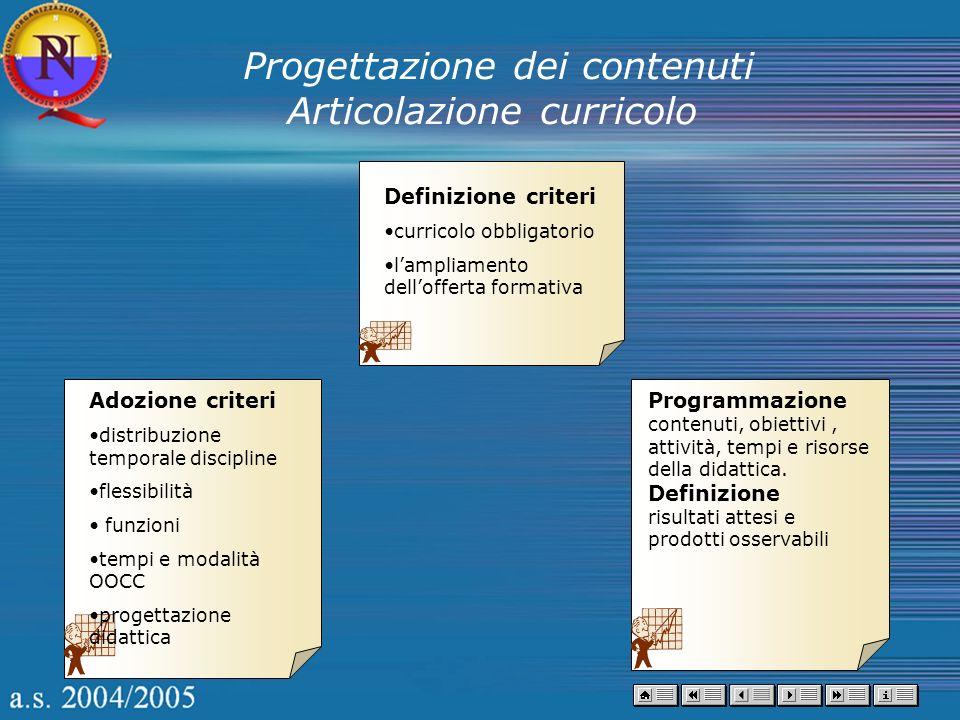 Adozione criteri distribuzione temporale discipline flessibilità funzioni tempi e modalità OOCC progettazione didattica Programmazione contenuti, obie