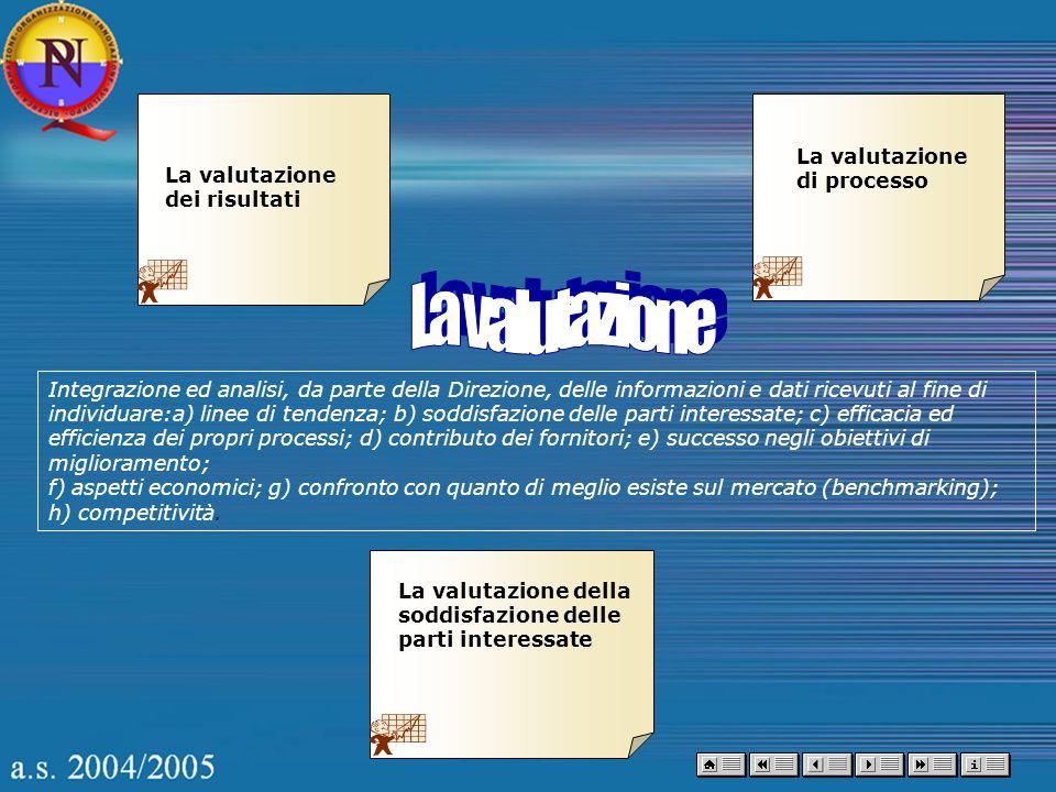 La valutazione dei risultati La valutazione di processo La valutazione della soddisfazione delle parti interessate Integrazione ed analisi, da parte d