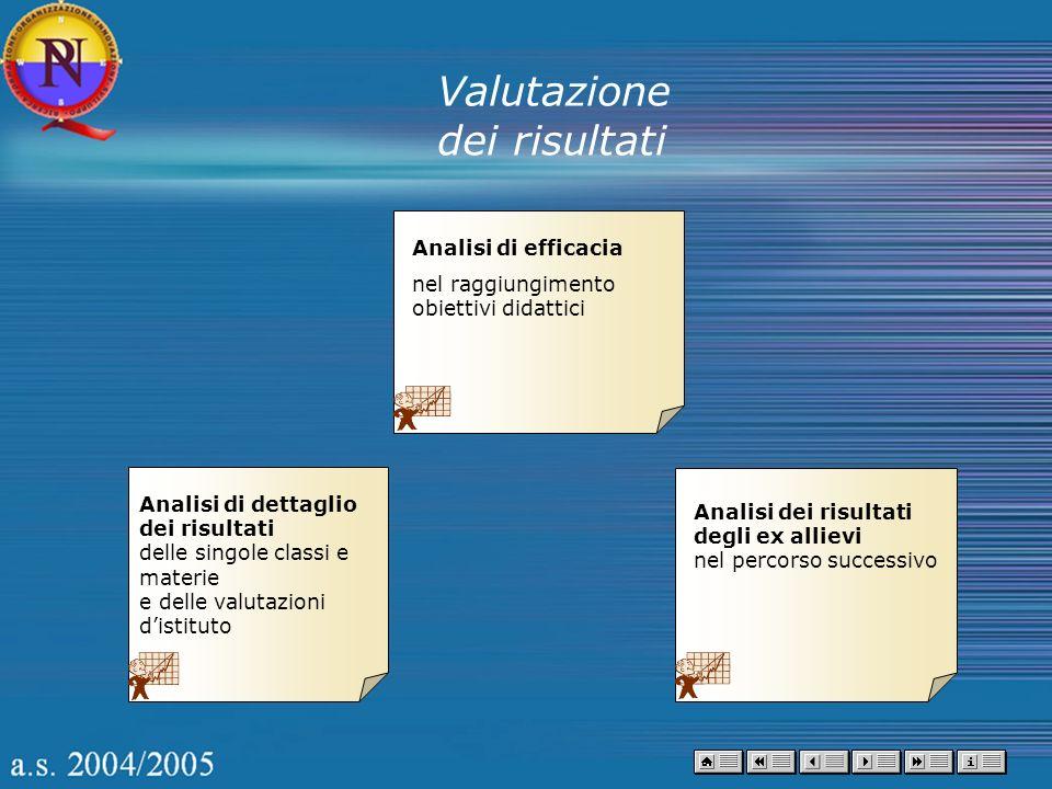 Analisi di efficacia nel raggiungimento obiettivi didattici Analisi di dettaglio dei risultati delle singole classi e materie e delle valutazioni dist