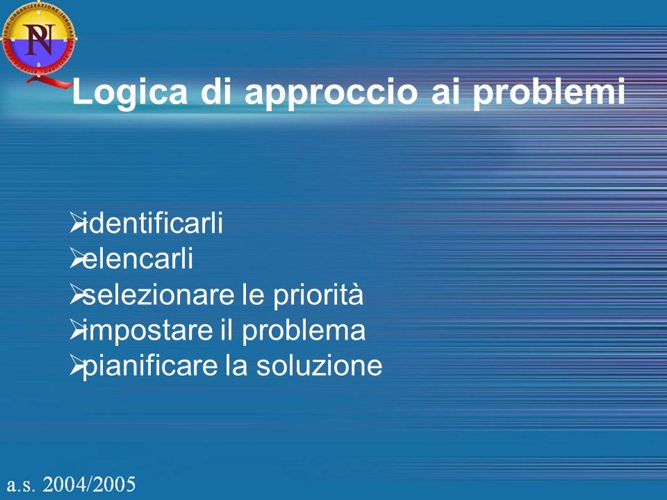 Logica di approccio ai problemi identificarli elencarli selezionare le priorità impostare il problema pianificare la soluzione