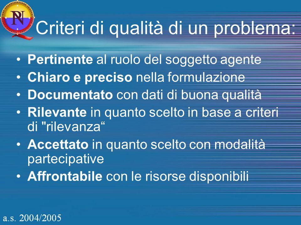 Criteri di qualità di un problema: Pertinente al ruolo del soggetto agente Chiaro e preciso nella formulazione Documentato con dati di buona qualità R