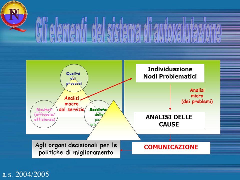 Gli indicatori appartengono alla stessa famiglia logica dei criteri; sono specificazione dei criteri, informazioni che rendono misurabili i criteri.