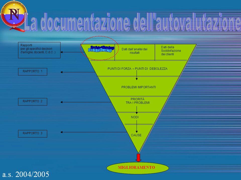 RAPPORTO 1 RAPPORTO 2 RAPPORTO 3 Rapporti per gli specifici decisori (famiglie, docenti, C.d.C. ) Dati dallanalisi dei risultati Dati della Soddisfazi