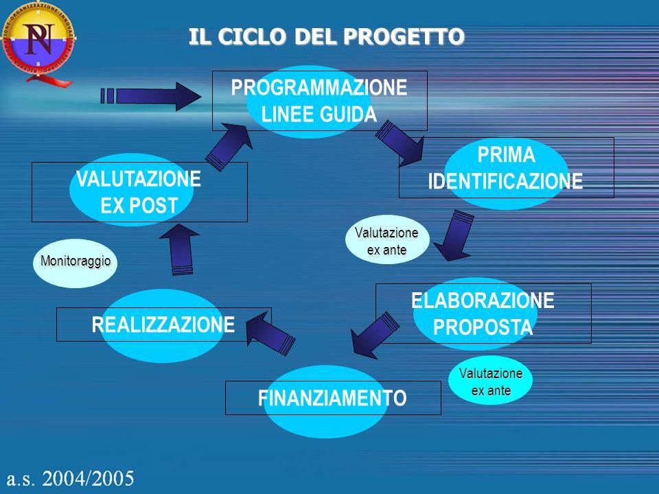 IL CICLO DEL PROGETTO PROGRAMMAZIONE LINEE GUIDA PRIMA IDENTIFICAZIONE ELABORAZIONE PROPOSTA FINANZIAMENTO REALIZZAZIONE VALUTAZIONE EX POST Valutazio