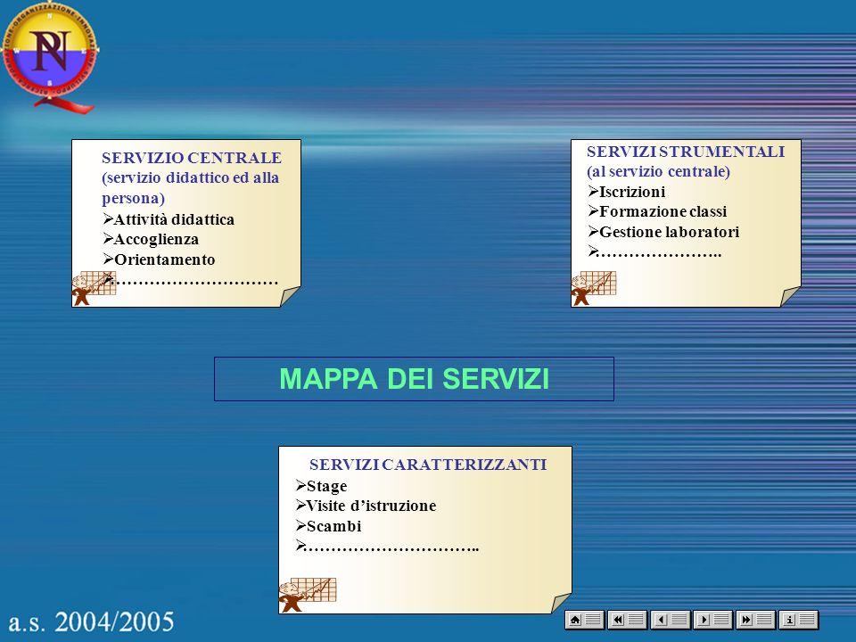 MAPPA DEI SERVIZI SERVIZIO CENTRALE (servizio didattico ed alla persona) Attività didattica Accoglienza Orientamento ………………………… SERVIZI CARATTERIZZANT