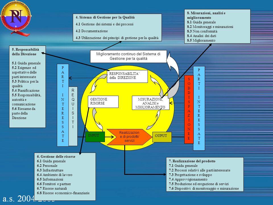 Miglioramento continuo del Sistema di Gestione per la qualità RESPONSABILITA della DIREZIONE GESTIONE RISORSE MISURAZIONE, ANALISI e MIGLIORAMENTO Rea