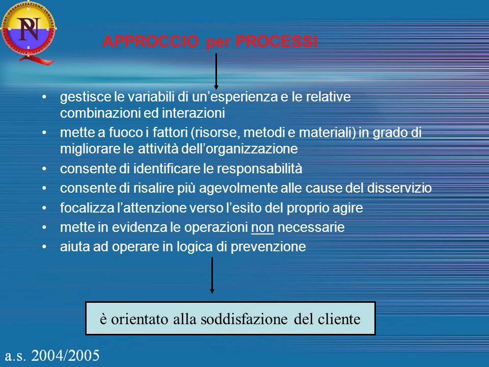 APPROCCIO per PROCESSI è orientato alla soddisfazione del cliente gestisce le variabili di unesperienza e le relative combinazioni ed interazioni mett