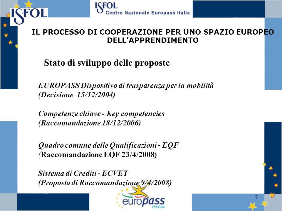 7 Stato di sviluppo delle proposte EUROPASS Dispositivo di trasparenza per la mobilità (Decisione 15/12/2004) Competenze chiave - Key competencies (Raccomandazione 18/12/2006) Quadro comune delle Qualificazioni - EQF (Raccomandazione EQF 23/4/2008) Sistema di Crediti - ECVET (Proposta di Raccomandazione 9/4/2008) IL PROCESSO DI COOPERAZIONE PER UNO SPAZIO EUROPEO DELLAPPRENDIMENTO