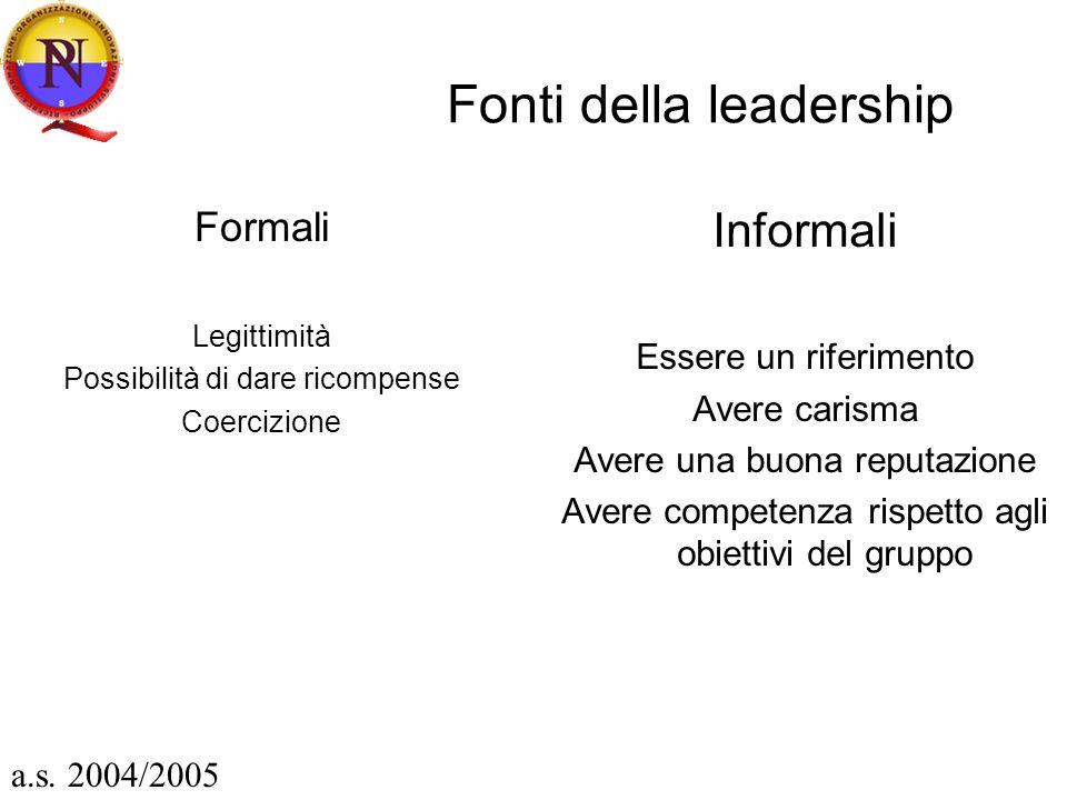 Fonti della leadership Formali Legittimità Possibilità di dare ricompense Coercizione Informali Essere un riferimento Avere carisma Avere una buona re