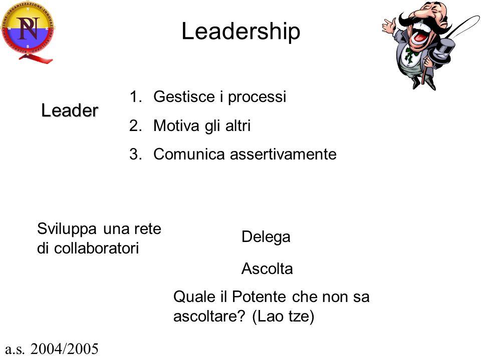 Leadership Leader 1.Gestisce i processi 2.Motiva gli altri 3.Comunica assertivamente Sviluppa una rete di collaboratori Delega Ascolta Quale il Potente che non sa ascoltare.