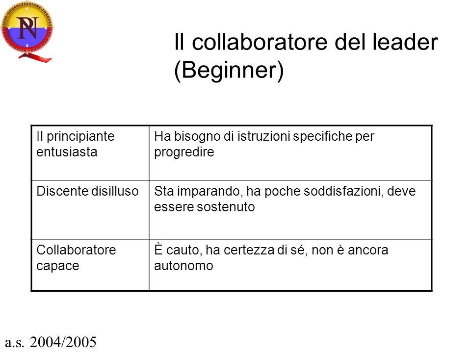 Il collaboratore del leader (Beginner) Il principiante entusiasta Ha bisogno di istruzioni specifiche per progredire Discente disillusoSta imparando,