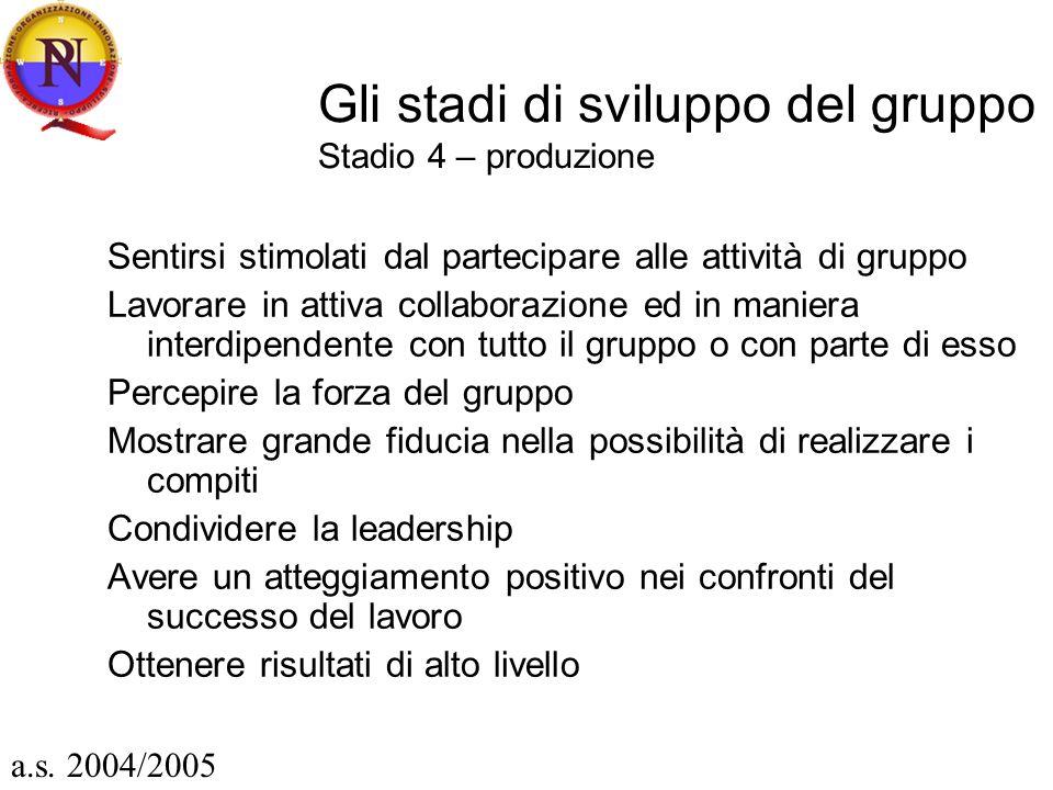 Gli stadi di sviluppo del gruppo Stadio 4 – produzione Sentirsi stimolati dal partecipare alle attività di gruppo Lavorare in attiva collaborazione ed