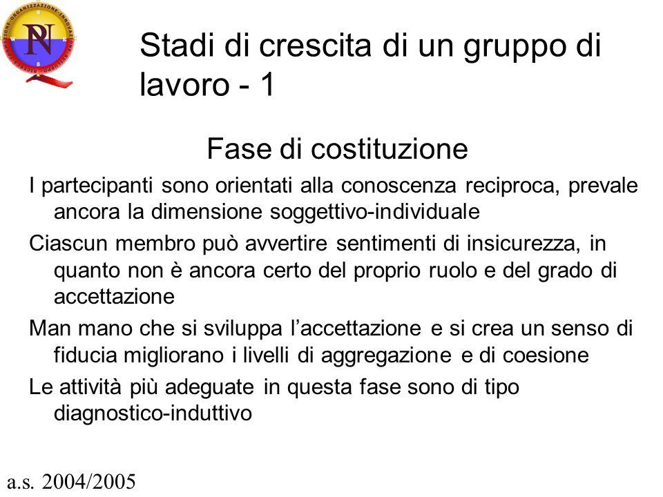 Stadi di crescita di un gruppo di lavoro - 1 Fase di costituzione I partecipanti sono orientati alla conoscenza reciproca, prevale ancora la dimension