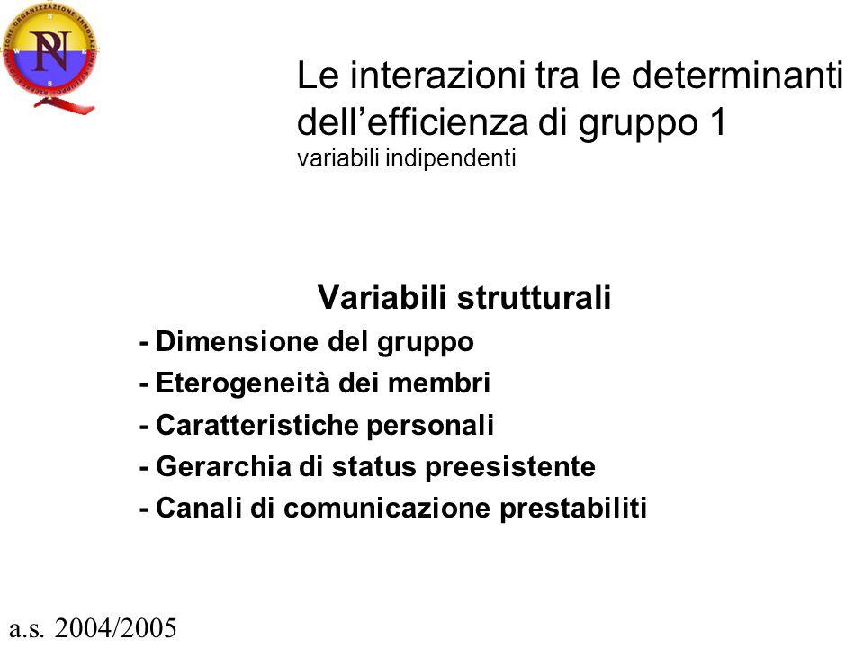 Le interazioni tra le determinanti dellefficienza di gruppo 1 variabili indipendenti Variabili strutturali - Dimensione del gruppo - Eterogeneità dei membri - Caratteristiche personali - Gerarchia di status preesistente - Canali di comunicazione prestabiliti a.s.