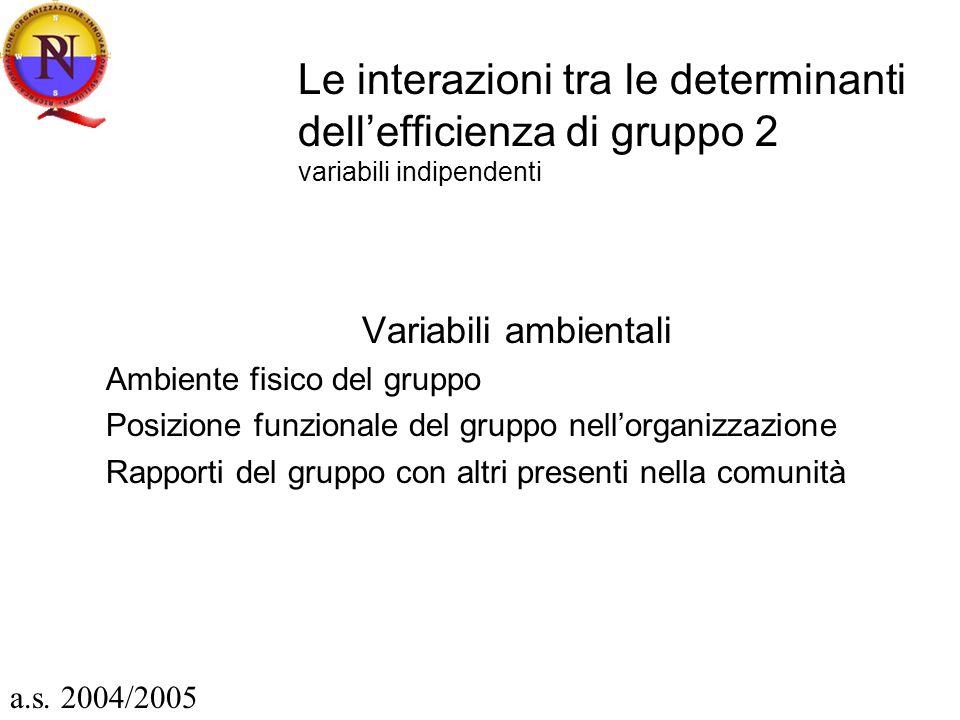 Le interazioni tra le determinanti dellefficienza di gruppo 2 variabili indipendenti Variabili ambientali Ambiente fisico del gruppo Posizione funzionale del gruppo nellorganizzazione Rapporti del gruppo con altri presenti nella comunità a.s.