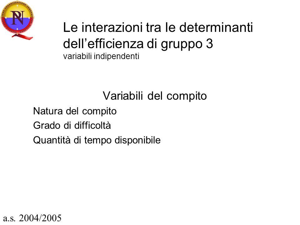Le interazioni tra le determinanti dellefficienza di gruppo 3 variabili indipendenti Variabili del compito Natura del compito Grado di difficoltà Quantità di tempo disponibile a.s.