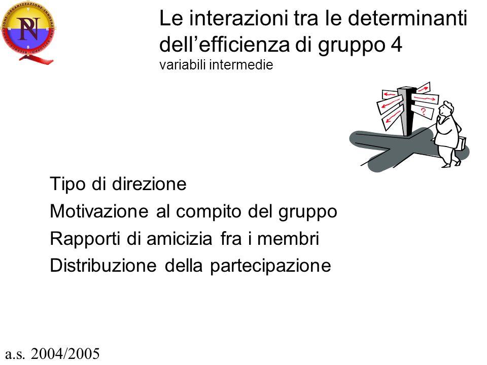 Le interazioni tra le determinanti dellefficienza di gruppo 4 variabili intermedie Tipo di direzione Motivazione al compito del gruppo Rapporti di amicizia fra i membri Distribuzione della partecipazione a.s.