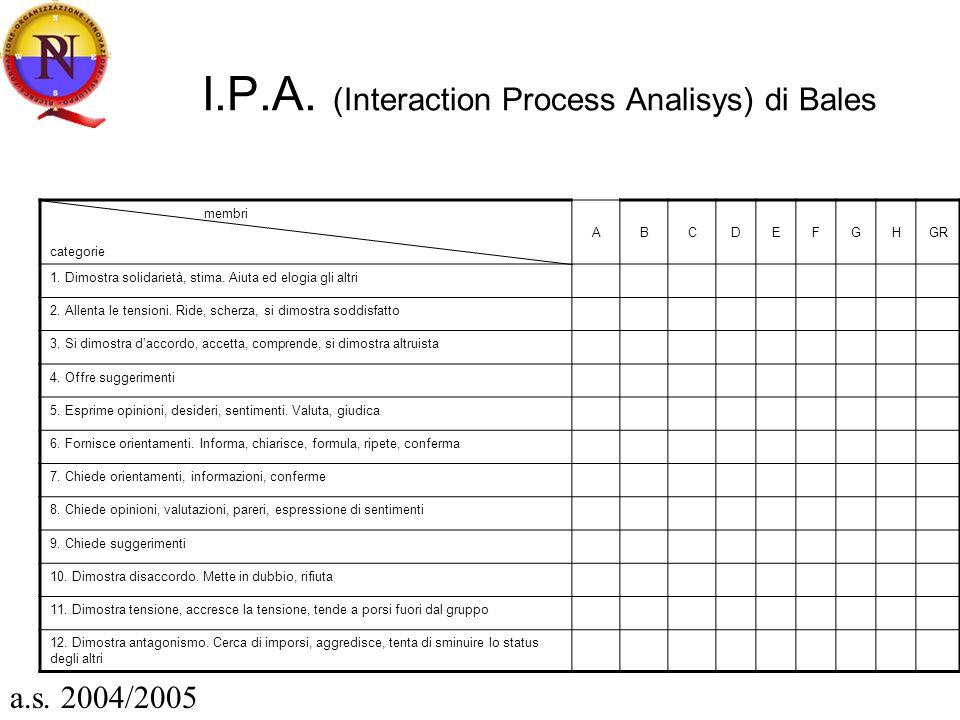 I.P.A. (Interaction Process Analisys) di Bales membri categorie ABCDEFGHGR 1. Dimostra solidarietà, stima. Aiuta ed elogia gli altri 2. Allenta le ten