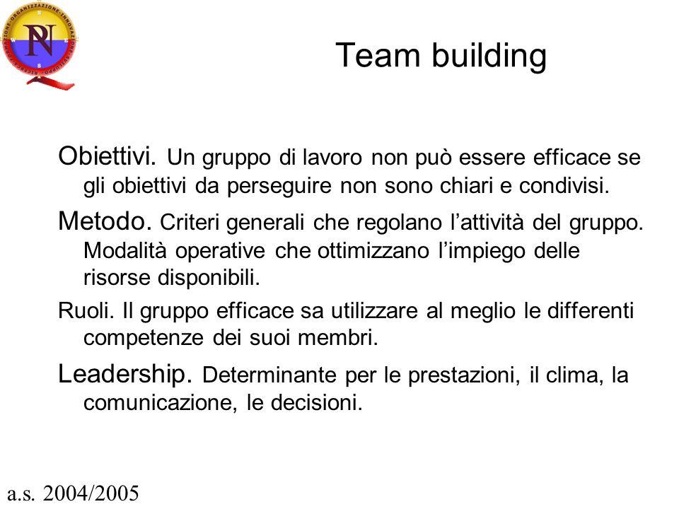 Team building Obiettivi. Un gruppo di lavoro non può essere efficace se gli obiettivi da perseguire non sono chiari e condivisi. Metodo. Criteri gener