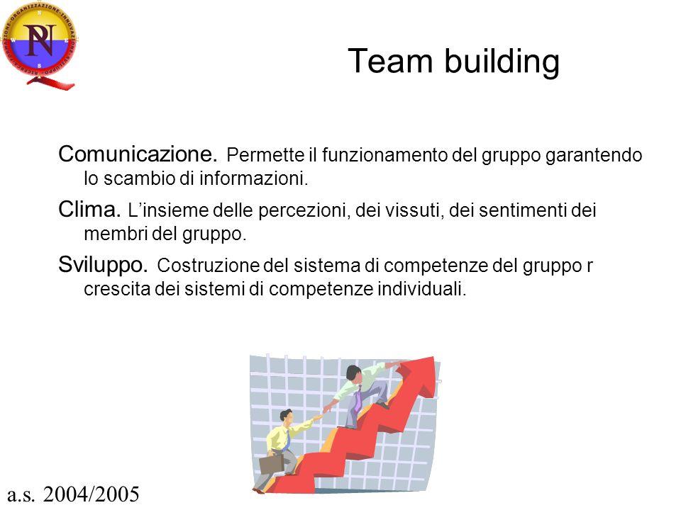 Team building Comunicazione. Permette il funzionamento del gruppo garantendo lo scambio di informazioni. Clima. Linsieme delle percezioni, dei vissuti