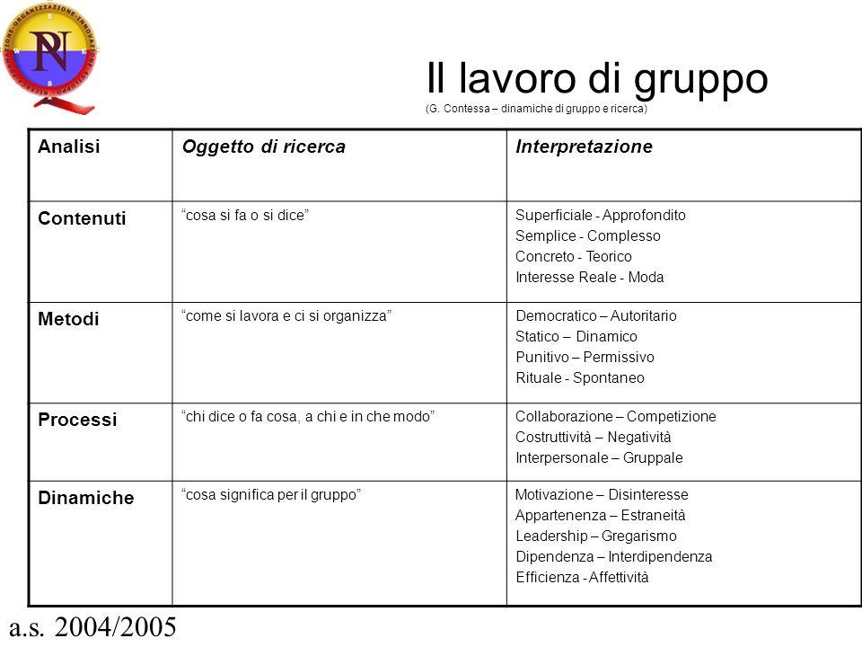 Il lavoro di gruppo (G. Contessa – dinamiche di gruppo e ricerca) AnalisiOggetto di ricercaInterpretazione Contenuti cosa si fa o si diceSuperficiale
