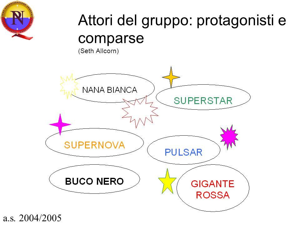 Attori del gruppo: protagonisti e comparse (Seth Allcorn) a.s. 2004/2005