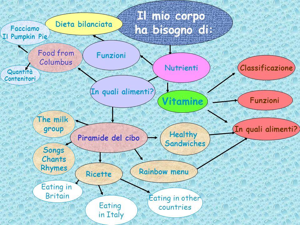 Quantità Contenitori Il mio corpo ha bisogno di: Vitamine Classificazione Funzioni Piramide del cibo In quali alimenti? Dieta bilanciata Nutrienti Rai