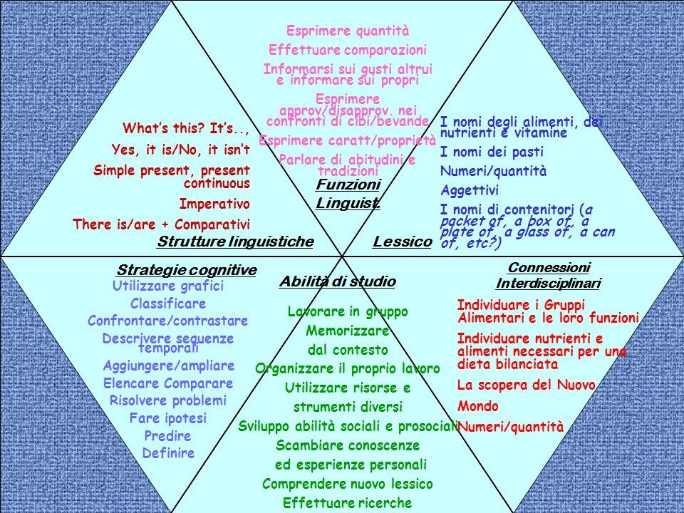 Connessioni Interdisciplinari Strutture linguistiche Funzioni Linguist. Abilità di studio Strategie cognitive Individuare i Gruppi Alimentari e le lor